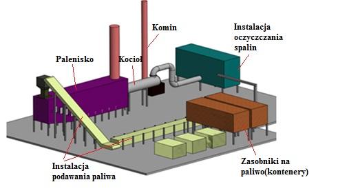schemat instalacji termicznego przetwarzania odpadow komunalnych